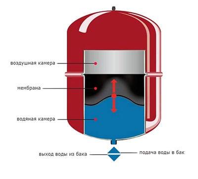 Устройство и принцип работы расширительного бака системы отопления