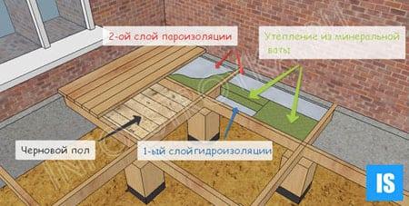Как сделать полы от земли