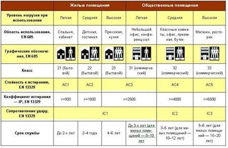 iznosostoykost-keramicheskoy-plitki-chto-eto-takoe