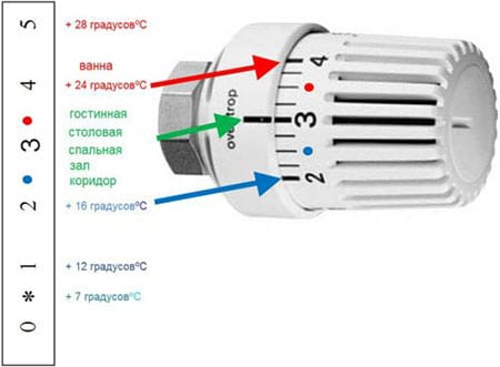 Управление обогревом при помощи терморегуляторов