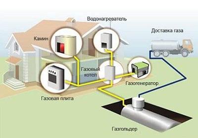 Особенности отопления частного дома сжиженным газом