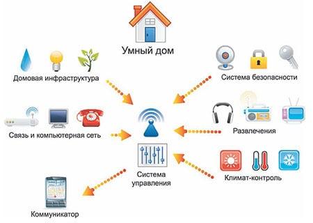 avtomatizatsiya-doma-sistemoy-umnyy-dom