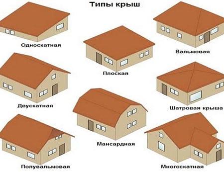 Основная классификация крыш