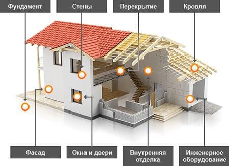 С чего стоит начать строительство дома?