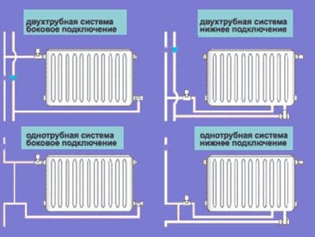 Подключение отопительных радиаторов